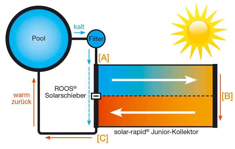 solarmatte funktionsweise